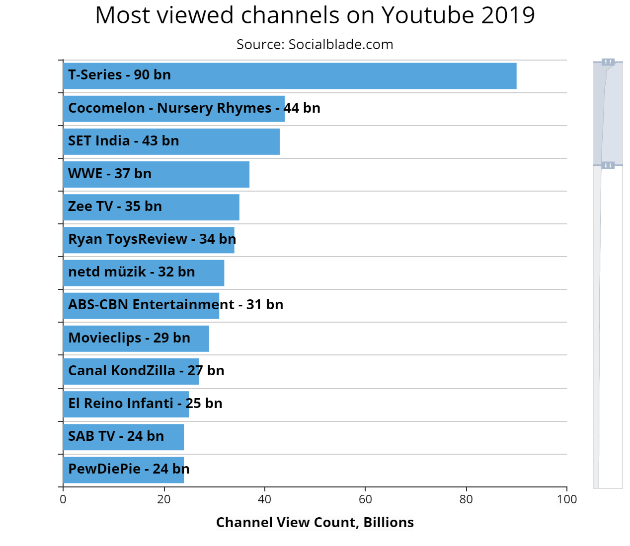 Most viewed channels on Youtube 2019